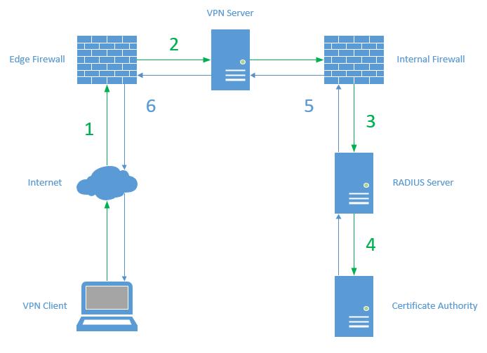 AOVPN Network - Windows 10 Vpn Server Multiple Clients